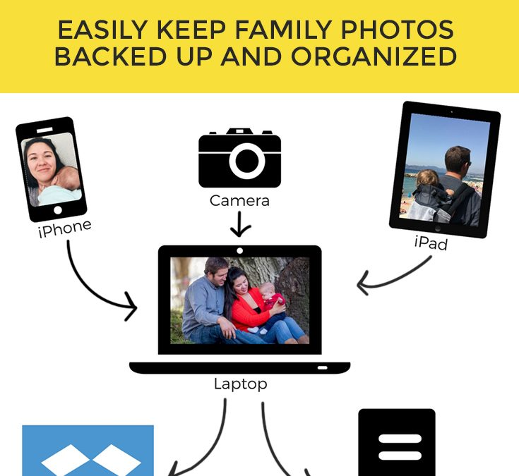 How to backup photos so they're safe